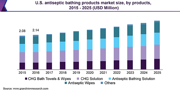 U.S. antiseptic bathing products market