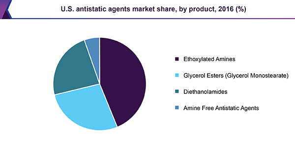 U.S. antistatic agents market share, by product, 2016 (%)