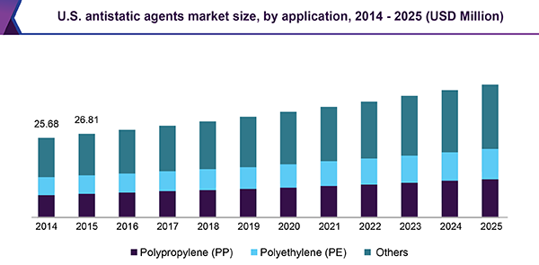 U.S. antistatic agents market size, by application, 2014 - 2025 (USD Million)