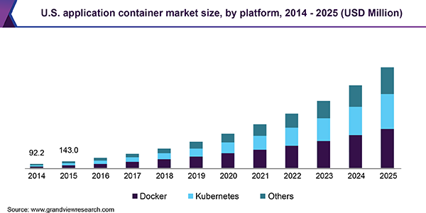 U.S. application container market size, by platform, 2014 - 2025 (USD Million)
