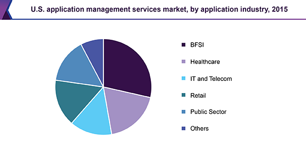 U.S. application management services market