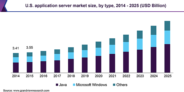 U.S. application server market size, by type, 2014 - 2025 (USD Billion)