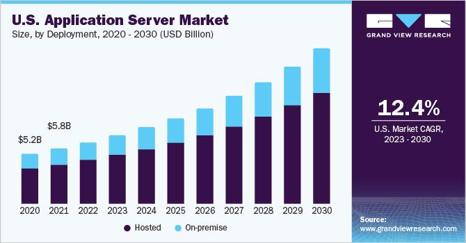 U.S. application server market size, by type, 2014 - 2025 (USD Billion)