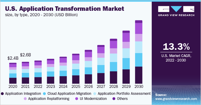 U.S. application transformation market size