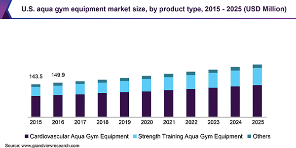 U.S. aqua gym equipment market