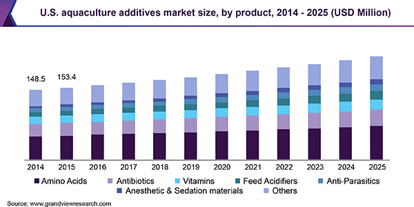 U.S. aquaculture additives market