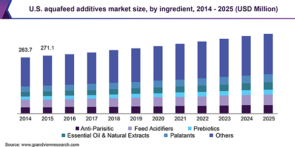 U.S. Aquafeed Additives Market Size, By Ingredient, 2014 - 2025 (USD Million)