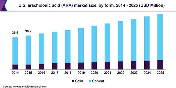 U.S. arachidonic acid (ARA) market