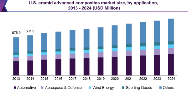 U.S. aramid advanced composites market size, by application, 2013 – 2024 (USD Million)