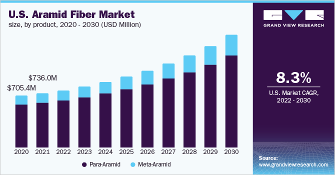 U.S. aramid fiber market size, by product, 2016 - 2027 (USD Million)