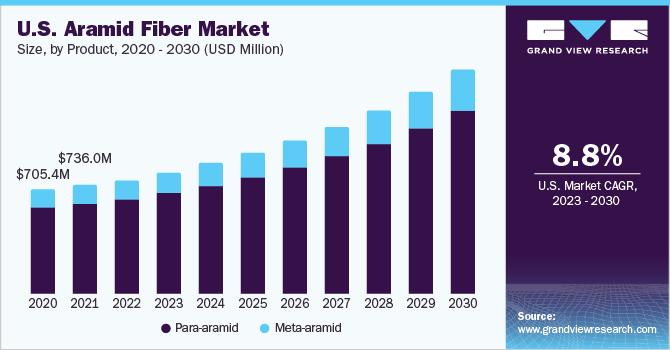 U.S. aramid fibers market size, by application, 2014 - 2025 (USD Million)