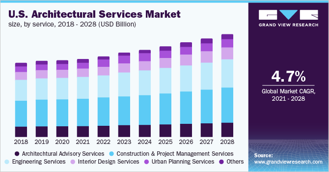 U.S. architectural services market, by services, 2014 - 2025 (USD Billion)
