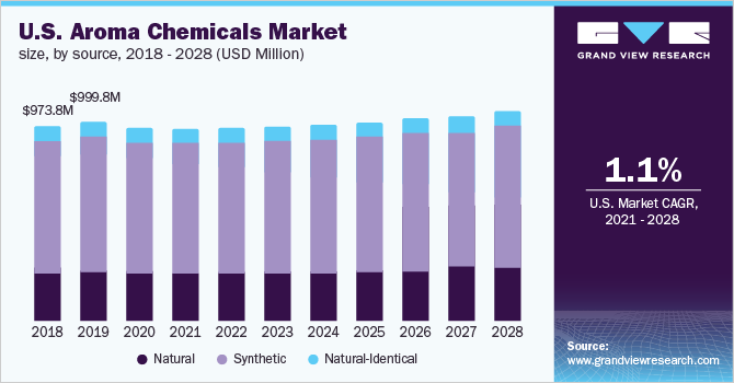 U.S. aroma chemicals market size, by source, 2016 - 2027 (USD Million)