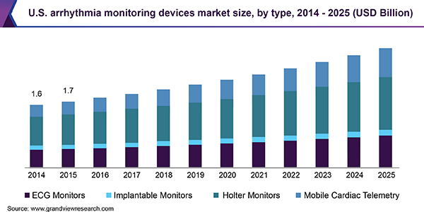 U.S. arrhythmia monitoring devices market