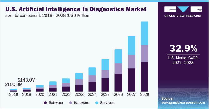 U.S. artificial intelligence in diagnostics market size, by component, 2015 - 2027 (USD Million)
