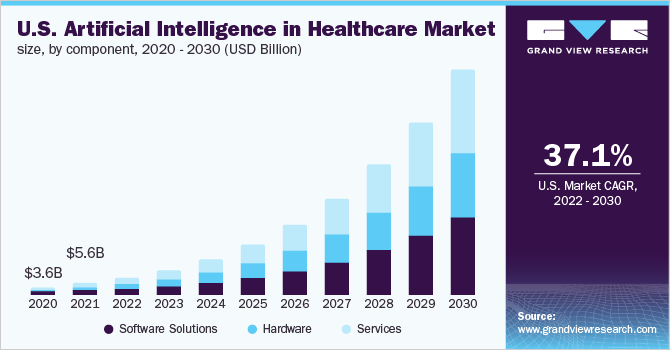 U.S. artificial intelligence in healthcare market size, by component, 2014 - 2025 (USD Million)