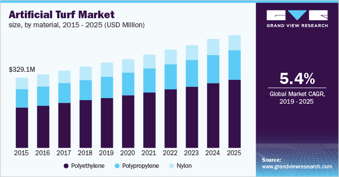 U.S. Artificial Turf Market Size, By Material, 2014 - 2025 (USD Million)