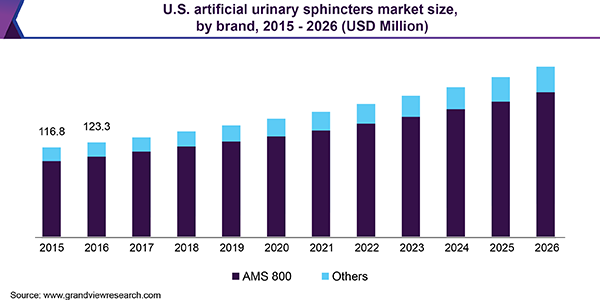 U.S. artificial urinary sphincters market size