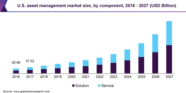 U.S. asset managementmarket size, by component, 2016 - 2027 (USD Billion)