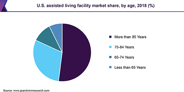 U.S. assisted living facility market share, by age, 2018 (%)