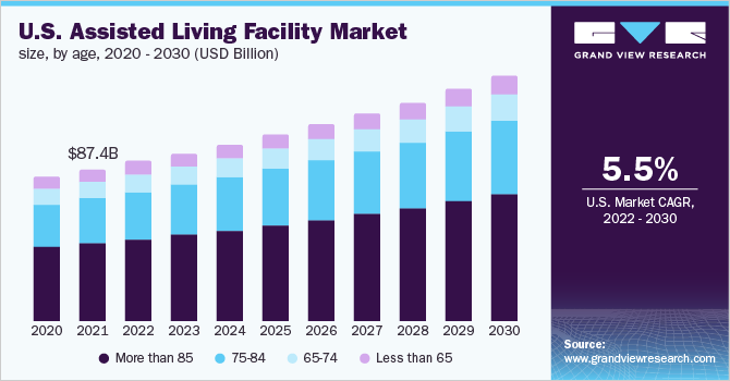 U.S. assisted living facility market size, by gender, 2015 - 2026 (USD Billion)