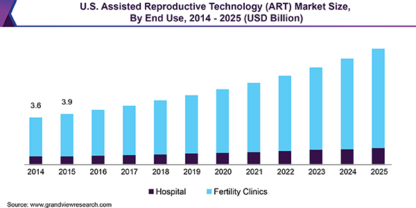 U.S. Assisted Reproductive Technology (ART) Market
