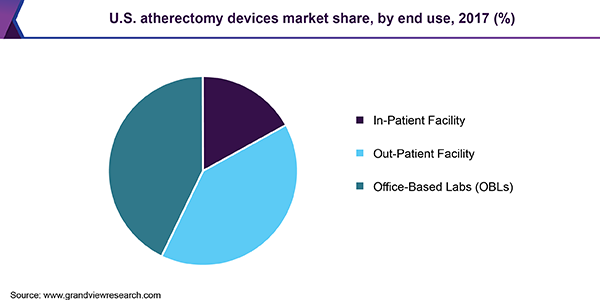 U.S. atherectomy devices market share, by end use, 2017 (%)
