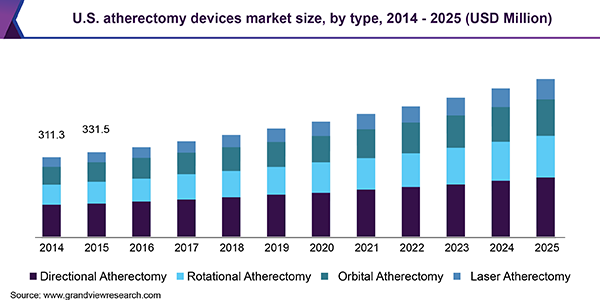 U.S. atherectomy devices market size, by type, 2014 - 2025 (USD Million)