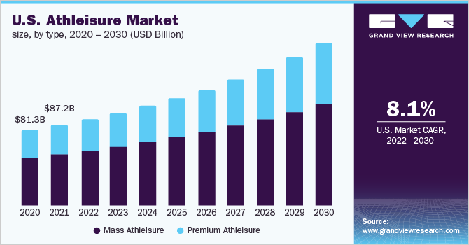 first rate watch best sale Athleisure Market Size, Share | Industry Trends Report, 2019 ...
