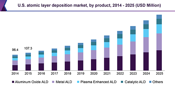 U.S. atomic layer deposition market