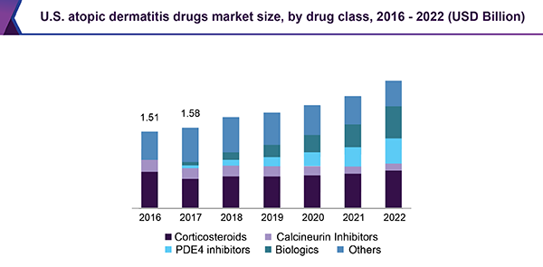 Atopic Dermatitis Drugs Market Size, Share | Industry Report