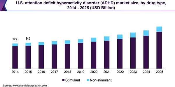 U.S. attention deficit hyperactivity disorder (ADHD) market size, by drug type, 2014 - 2025 (USD Billion)