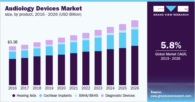 U.S. audiology devices market