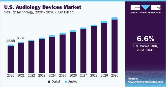 U.S. audiology devices market