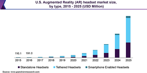 U.S. Augmented Reality (AR) headset market