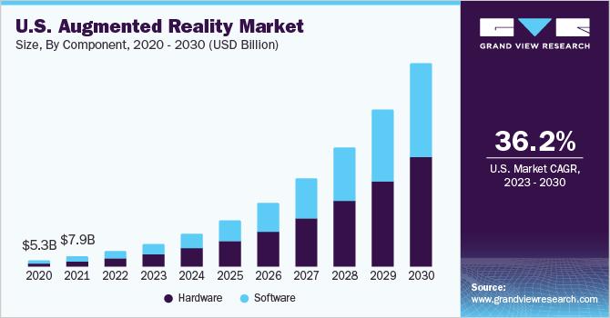 U.S. augmented reality market size, by display, 2016 - 2028 (USD Billion)