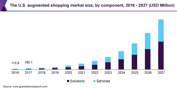 The U.S. augmented shopping market size, by component, 2016 - 2027 (USD Million)