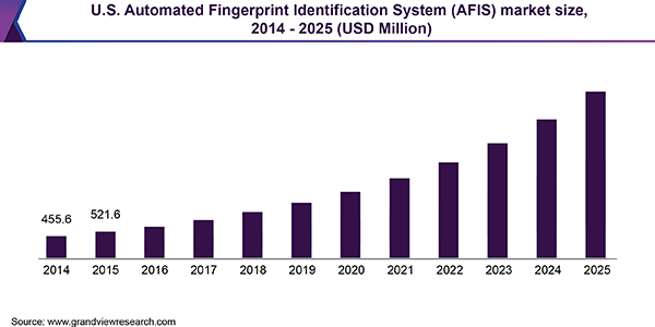 U.S. Automated Fingerprint Identification System (AFIS) market
