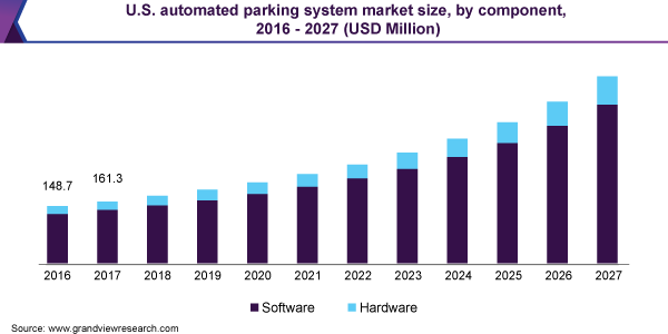 U.S. automated parking system market size, by component, 2016 - 2027 (USD Million)