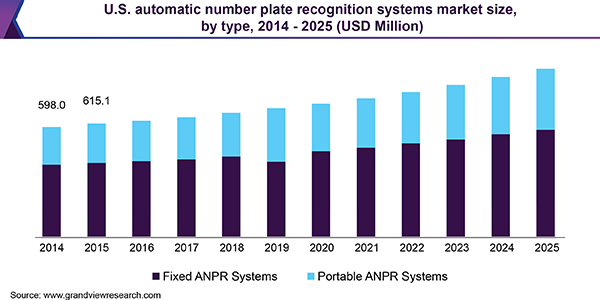 U.S. automatic number plate recognition systems Market