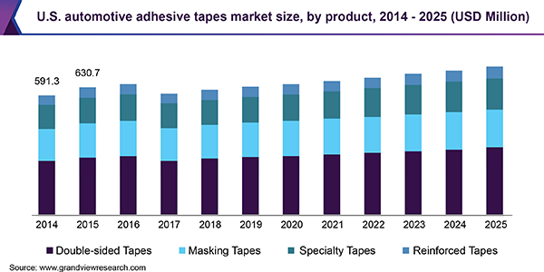 U.S. automotive adhesive tapes market