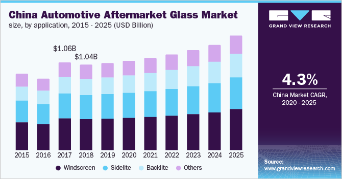 U.S. automotive aftermarket glass market