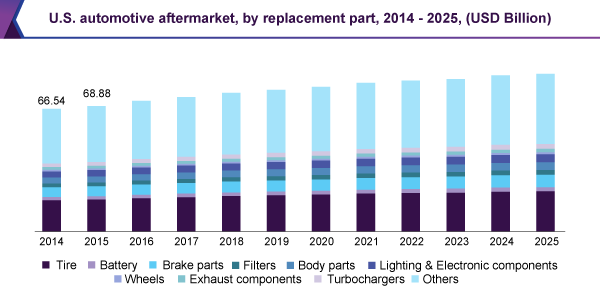 U.S. automotive aftermarket, by replacement part, 2014 - 2025 (USD Billion)