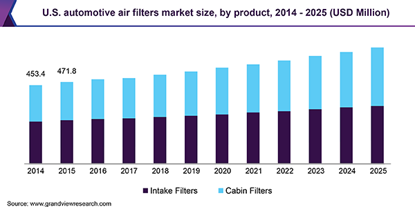 U.S. automotive air filters market