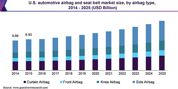 U.S. automotive airbag and seat belt market