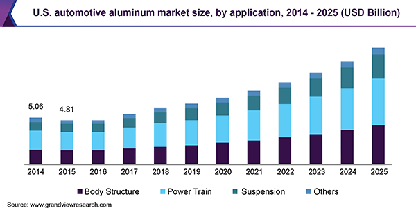 U.S. automotive aluminum market