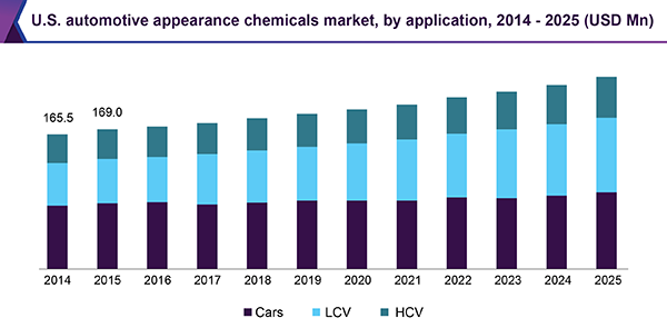 U.S. automotive appearance chemicals market, by application, 2014 - 2025 (USD Million)