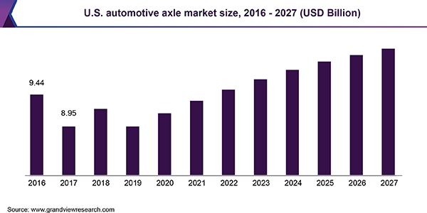 U.S. automotive axle market size, by type, 2015 - 2025 (USD Billion)