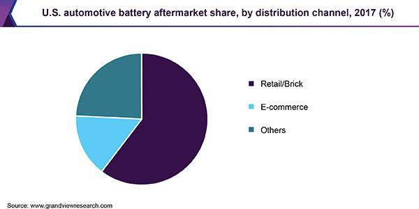 U.S. automotive battery aftermarket share, by distribution channel, 2017 (%)