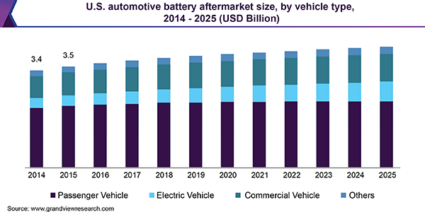 U.S. automotive battery aftermarket size, by vehicle type, 2014 - 2025 (USD Billion)